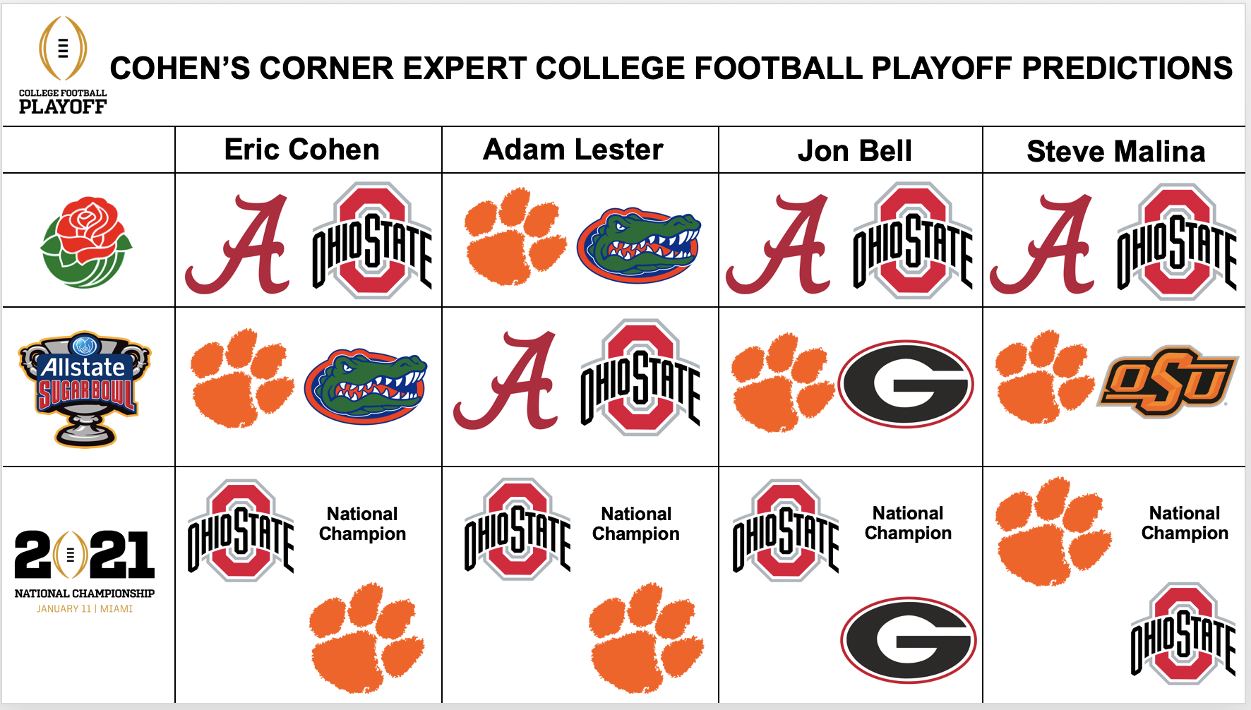 College Football Week 7 Expert Picks Updated College Football Playoff Predictions Cohen S Corner